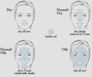 Acne Skin Types - Best Acne Treatments